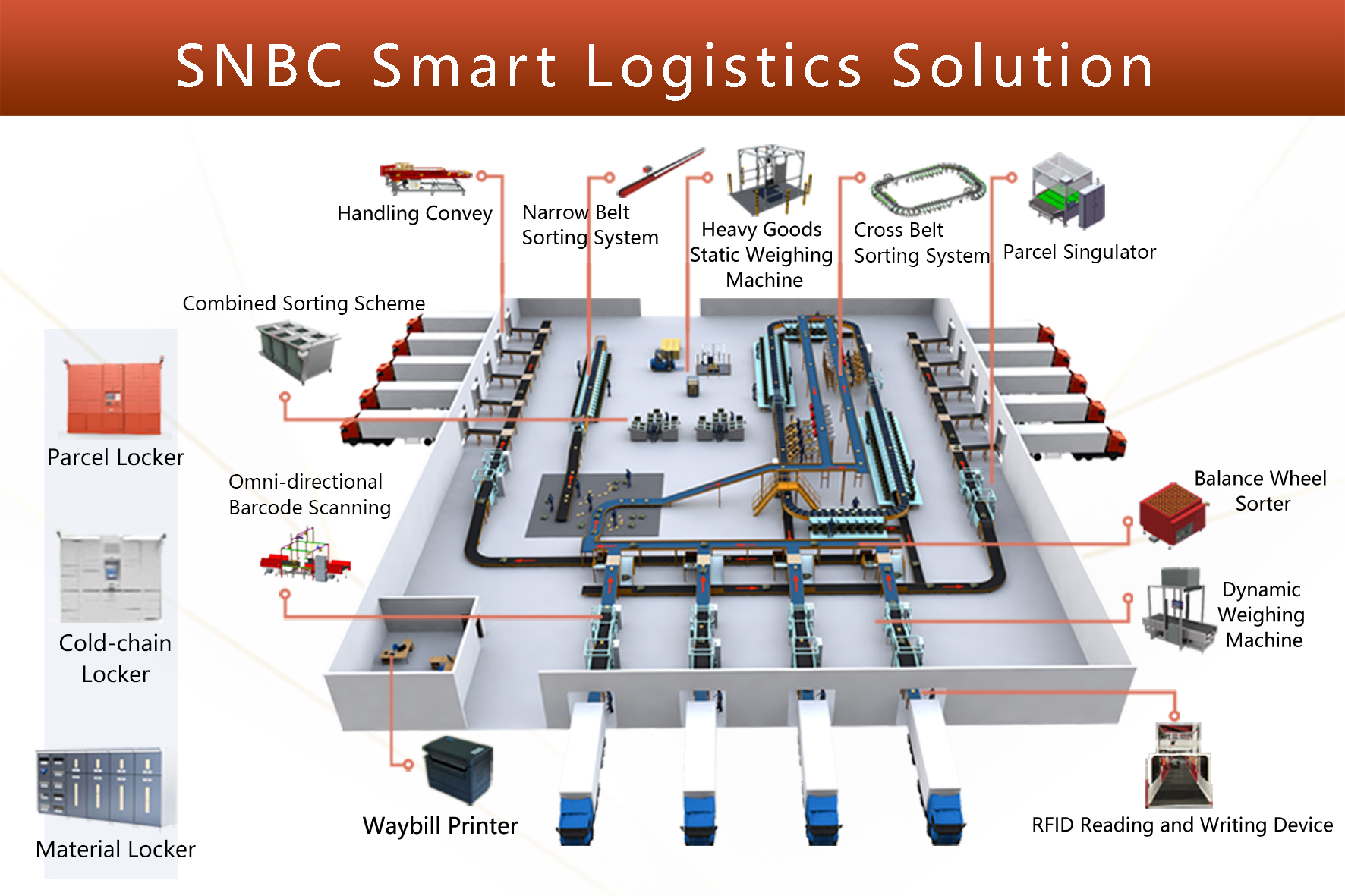 SNBC won Parcel Singulator project of SF Express